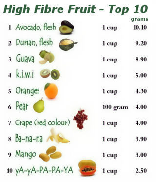 Fruits high in fibre